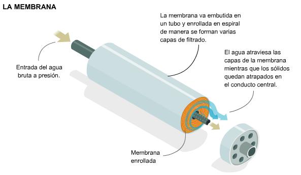 fotos Membrana de osmosis